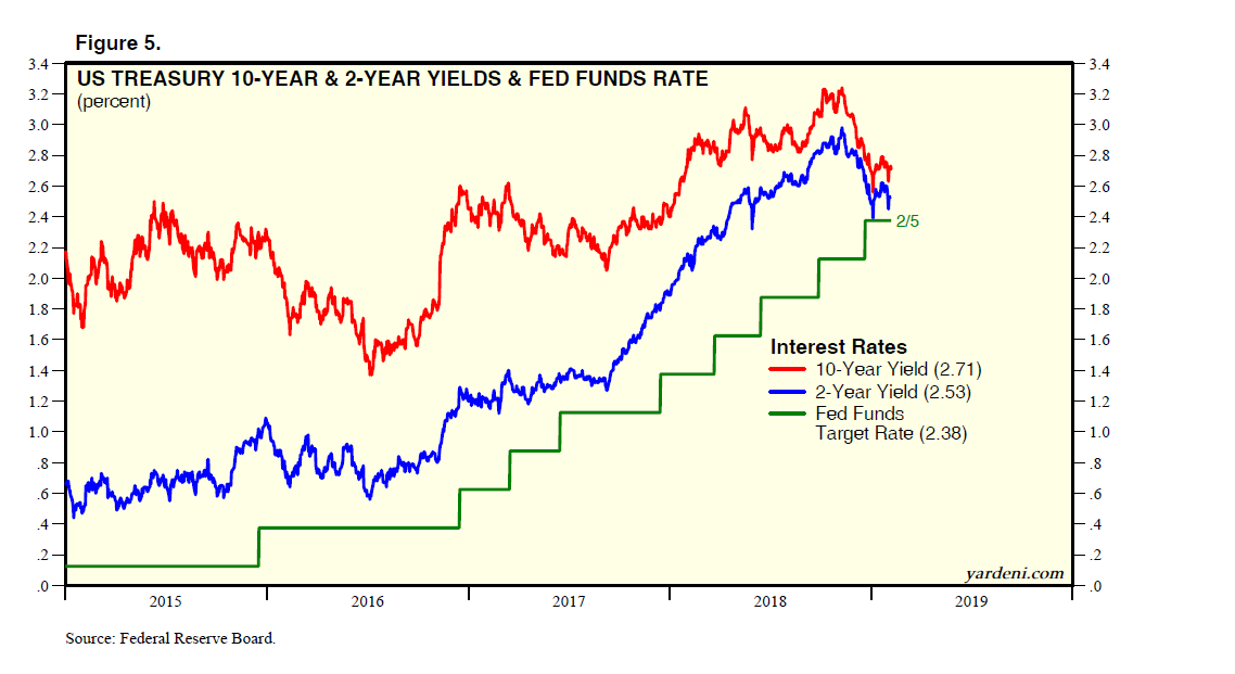US Treasury 10-Year & 2-Year Yields & Fed Funds Rate
