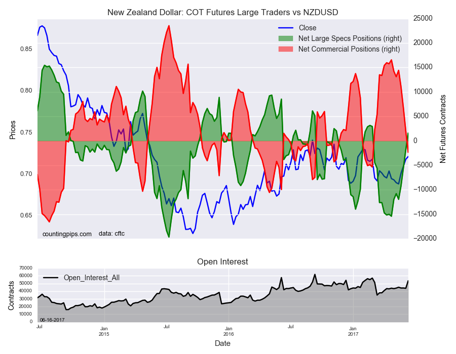 New Zealand Dollar COT Futures Large Traders Vs NZD/USD