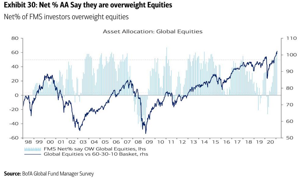 حصص الأصول مقابل الأسهم العالمية