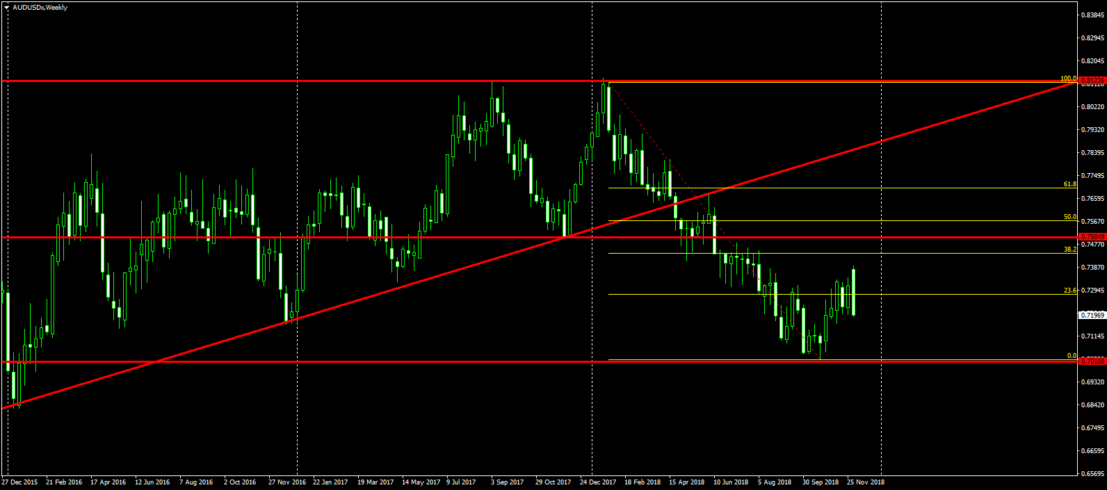 Weekly AUD/USD