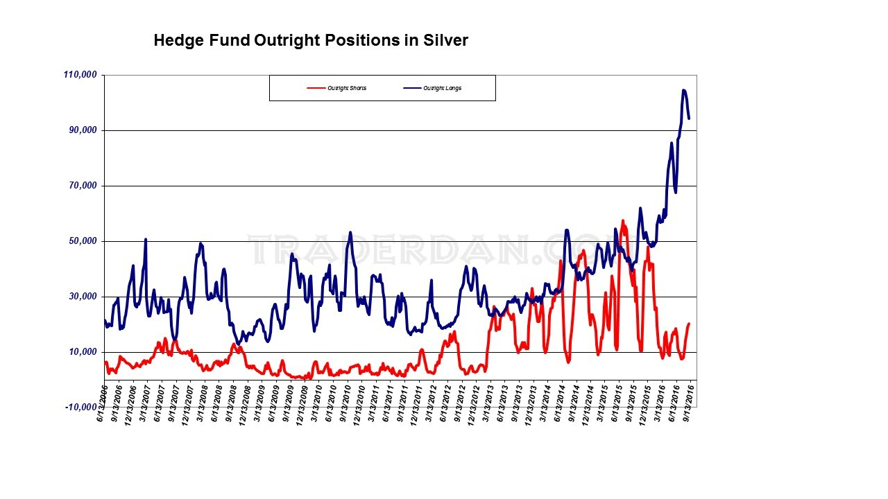 Hedge Fund Silver Positions