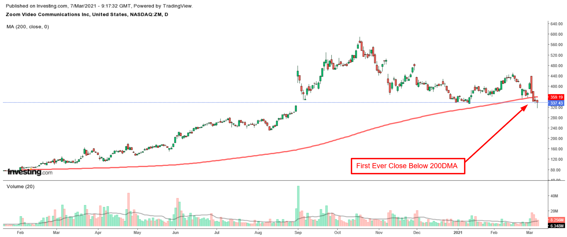ZM Daily with 200DMA