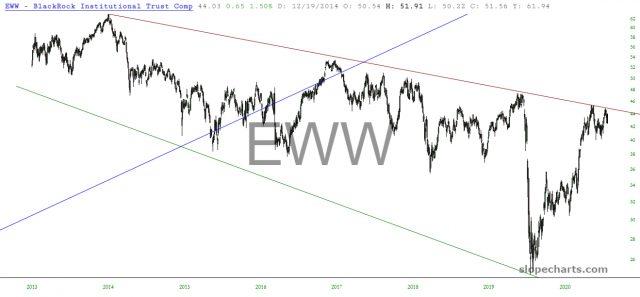 EWW Daily Chart