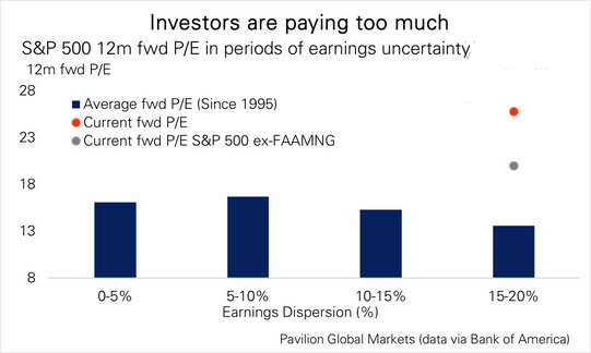 Investors Are Paying Too Much