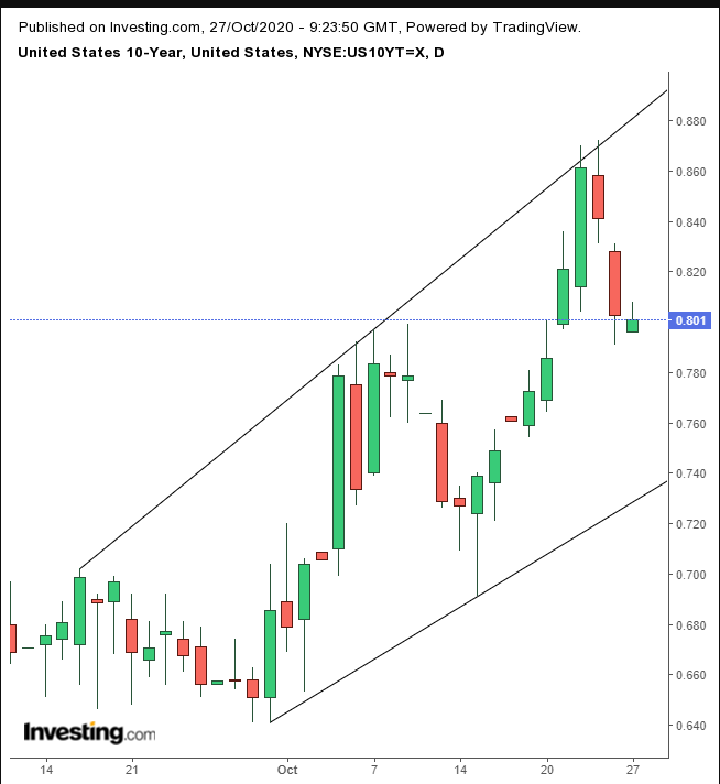 US Treasury Daily