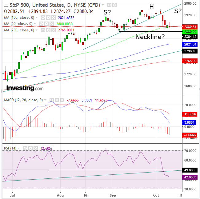 Biểu đồ S&P 500 ngày