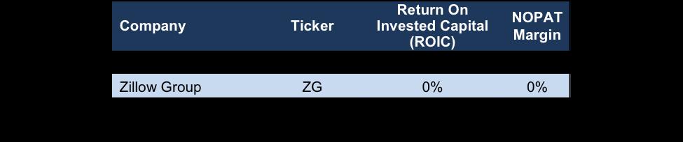 Redfin's Negative Profitability
