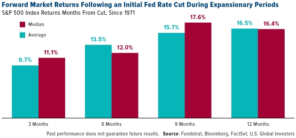 Forward Market Returns Following an Initial Fed Rate Cut During Expansionary Periods