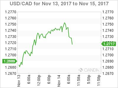 USD/CAD Chart: 13-15 November