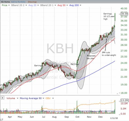 KBH Chart