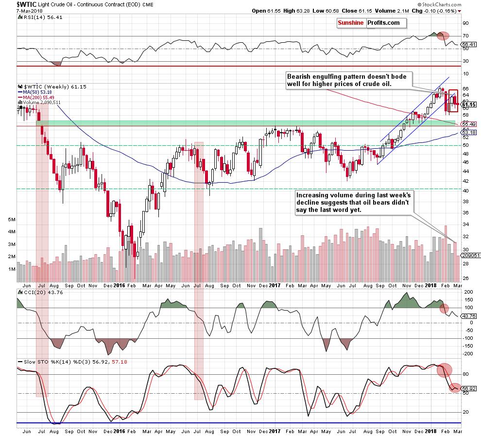 Weekly Crude Oil