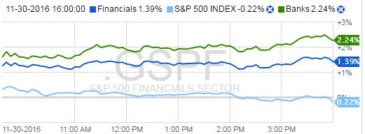 SPX vs S&P 500 Financials/Banking Sector