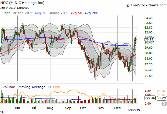 M.D.C. Holdings (MDC) confirmed its 200DMA breakout with a 0.9% gain, but the stock looks like it is stalling out.