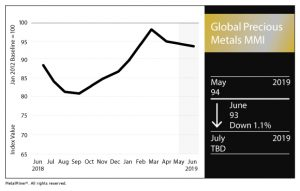 Global Precious Metal MMI