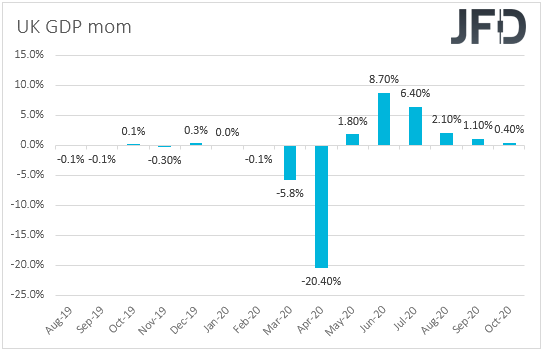 UK monthly GDP
