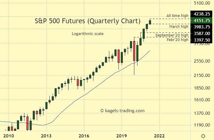 S&P 500 Quarterly Chart