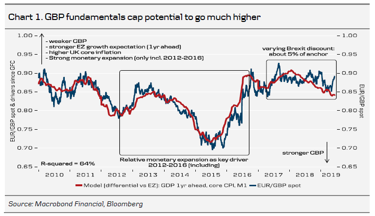 GBP Fundamentals Cap Potential To Go Much Higher