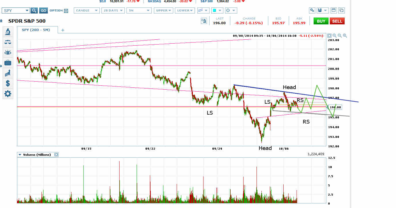 spy opposing head and shoulders and inverse head and shoulders