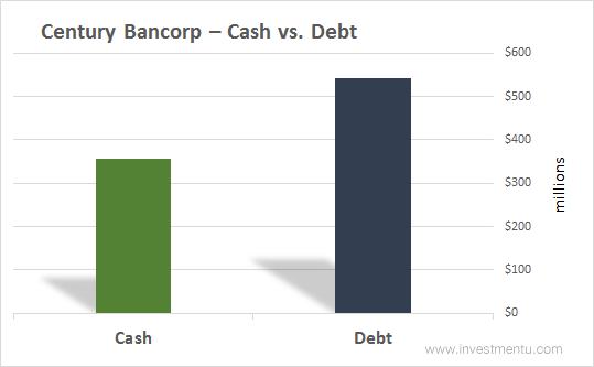 Century Bancorp - Cash Vs Debt