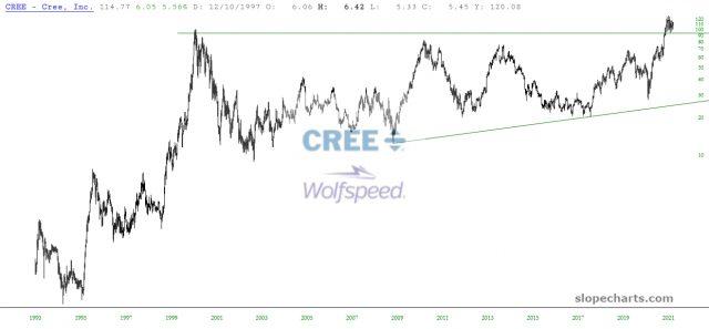 CREE Price Chart