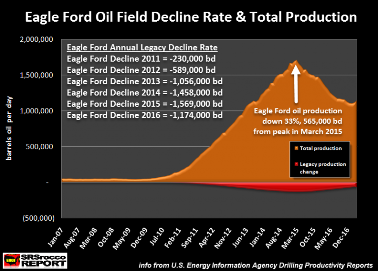 Eagle Ford Oil Decline Rate Production