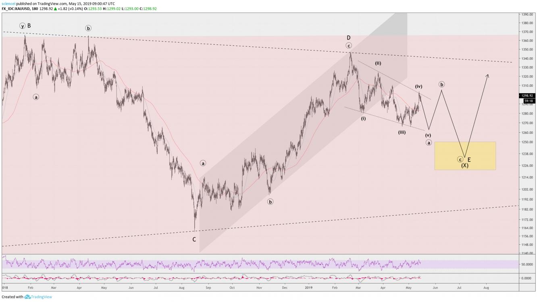 Gold EW Analysis