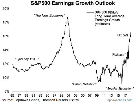 S&P 500 Earnings Growth Outlook