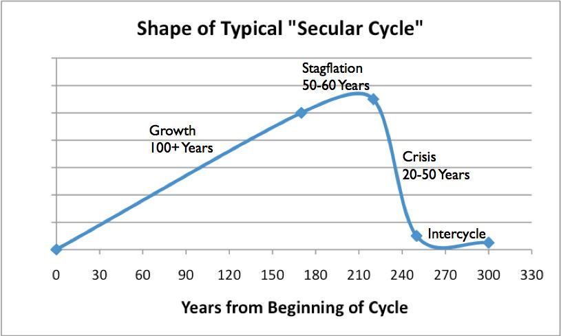 Secular Cycle