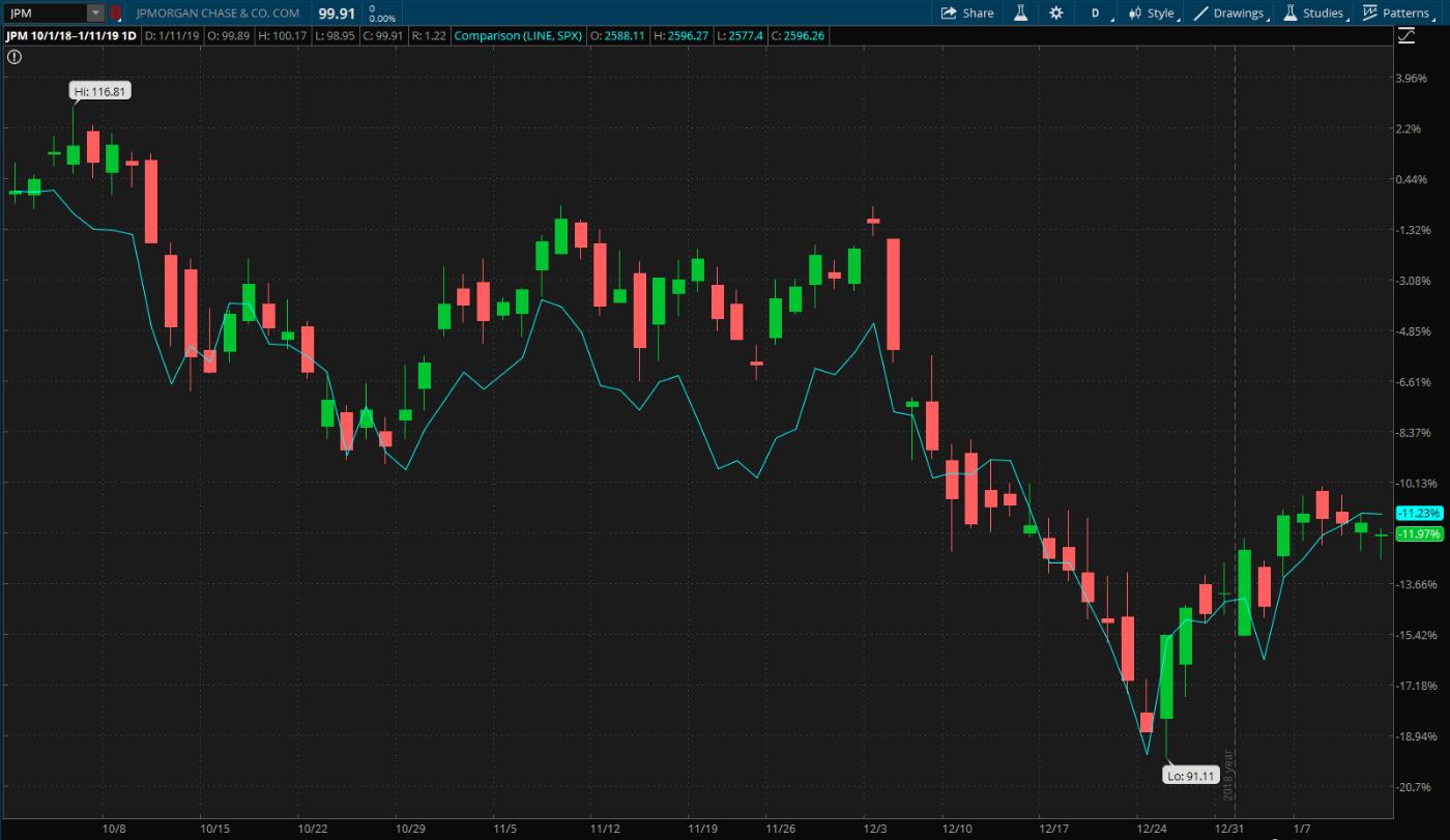 JPM Vs. S&P 500 (teal line)