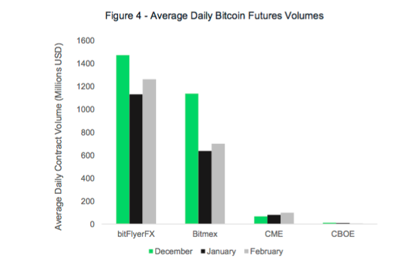 CBOE Suspends Bitcoin Futures; Beginning Of The End For Cryptocurrencies?