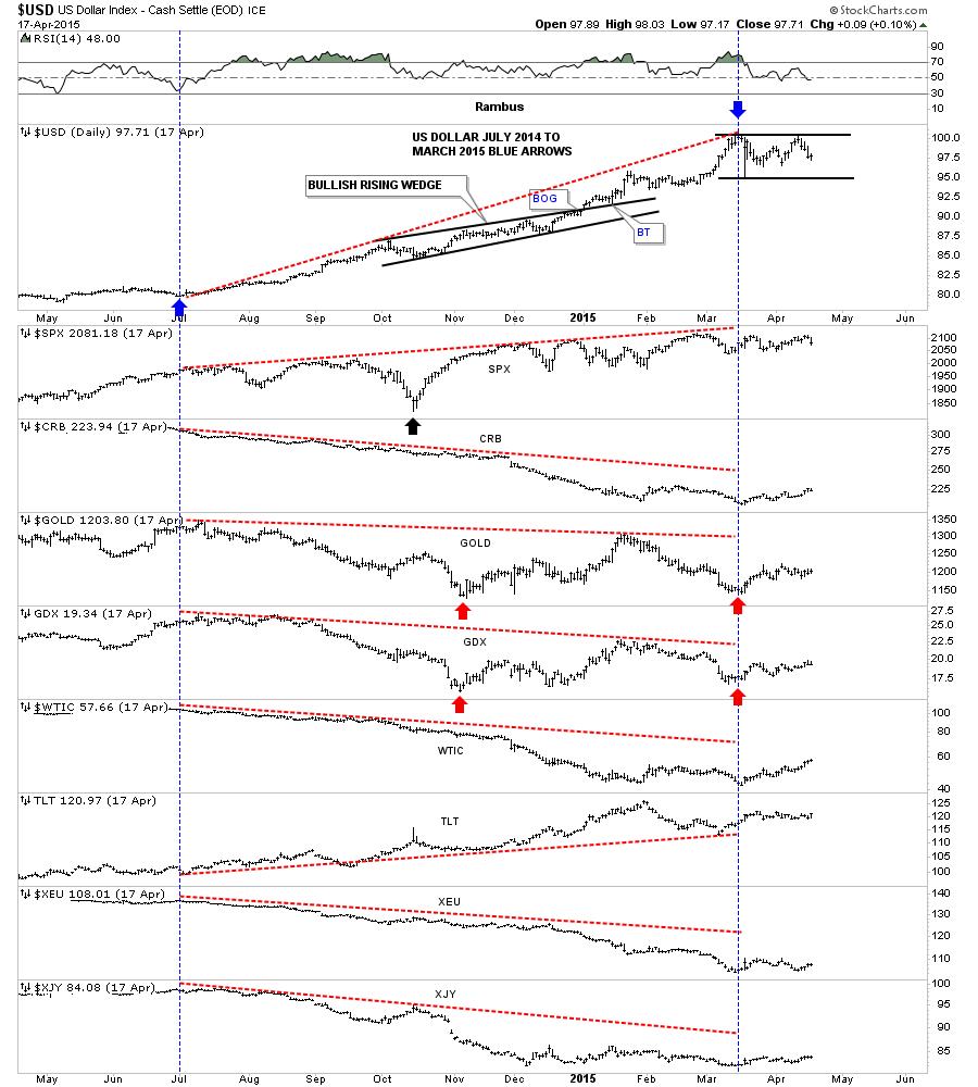 US Dollar Index Daily Chart III