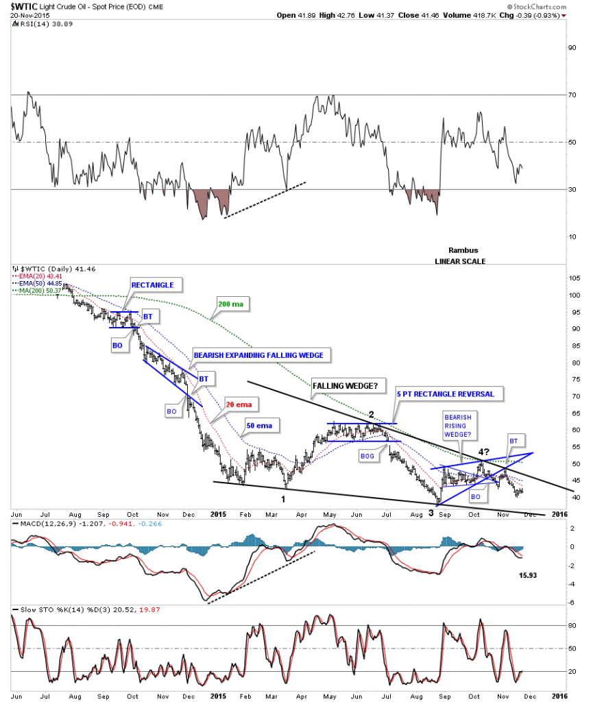 Oil Daily with Falling Wedge
