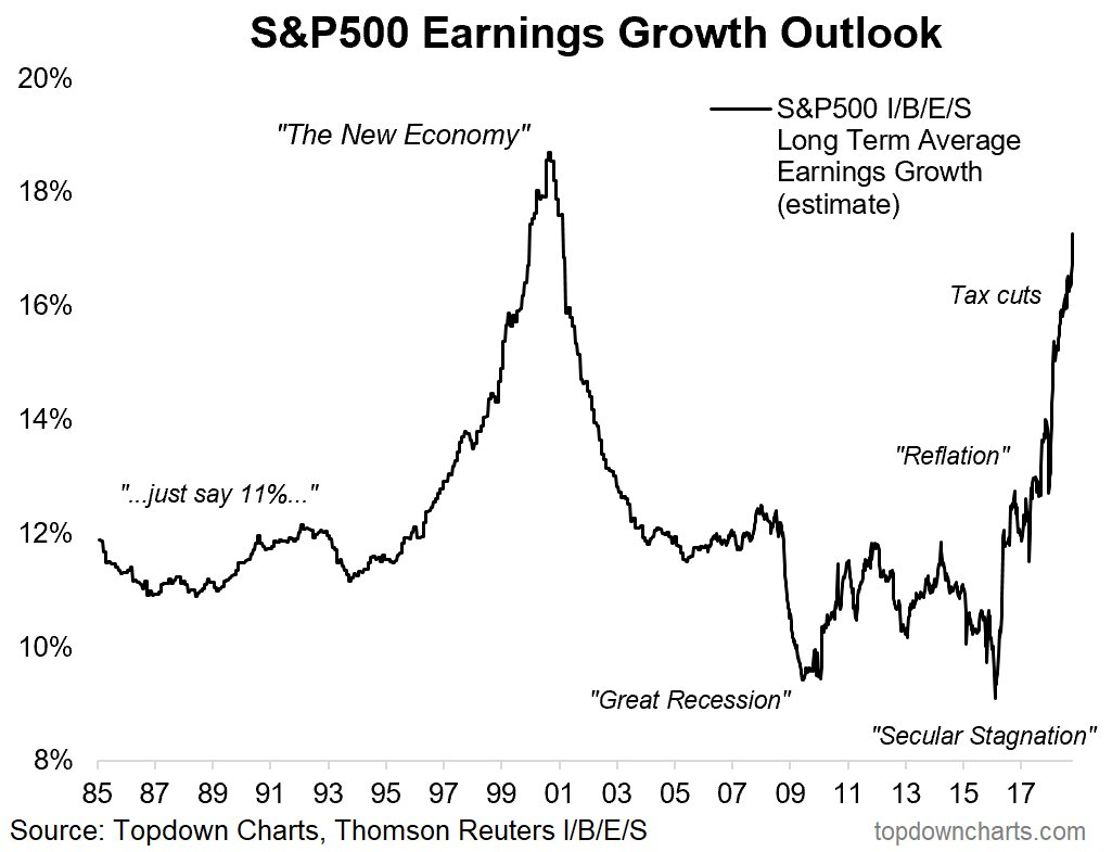 S&P 500 Outlook