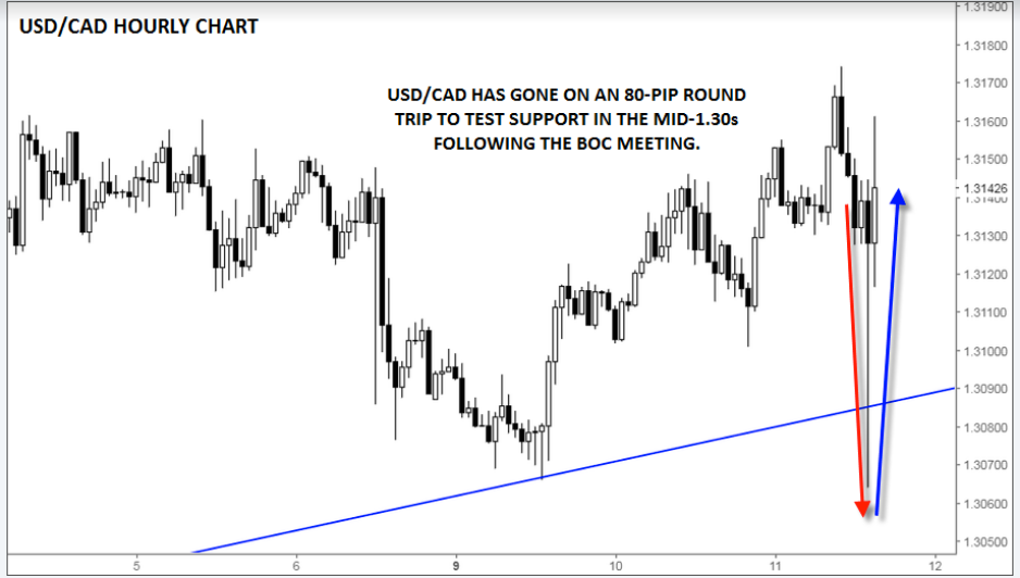 Daily USD/CAD