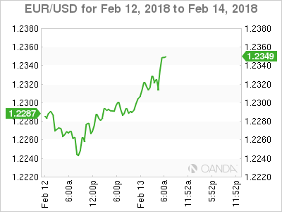 EUR/USD Chart For Feb 12-14