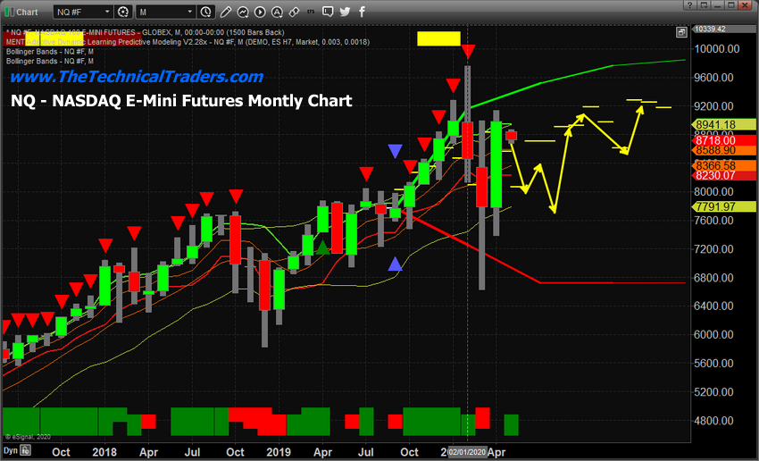 Monthly NQ Chart