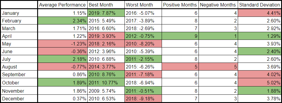 Past Decade Monthly Performance