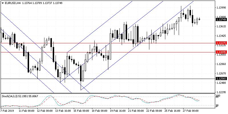 欧元兑美元维持逐步上涨 美国第四季度GDP报告未来