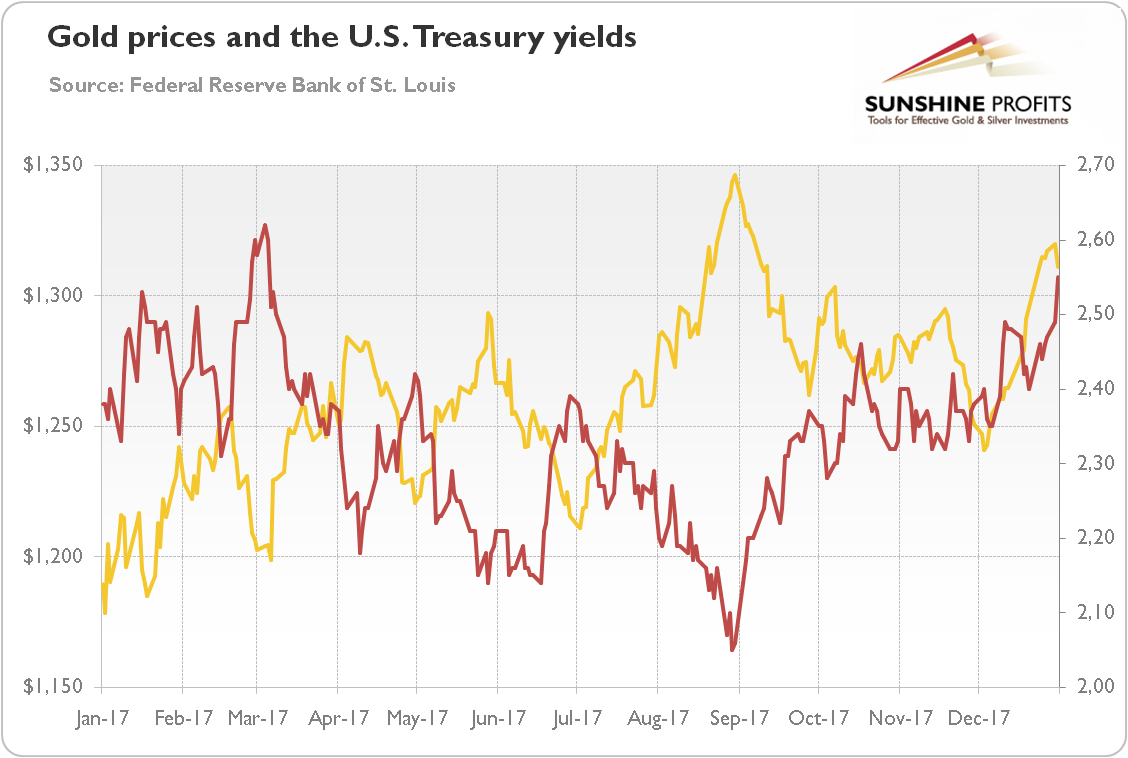 Gold Prices And The U.S. Treasury Yields