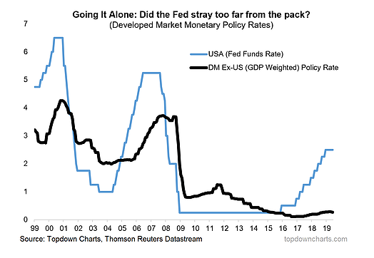 Developed Market Monetary Policy Rates
