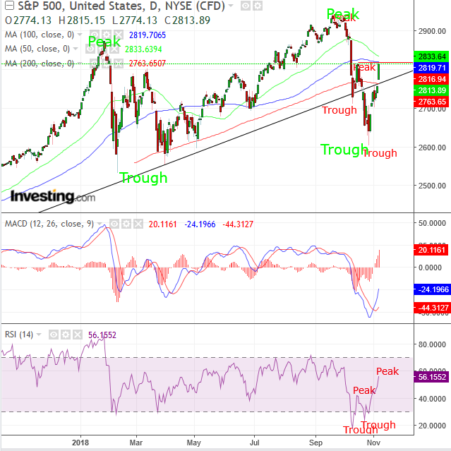 S&P 500 Daily
