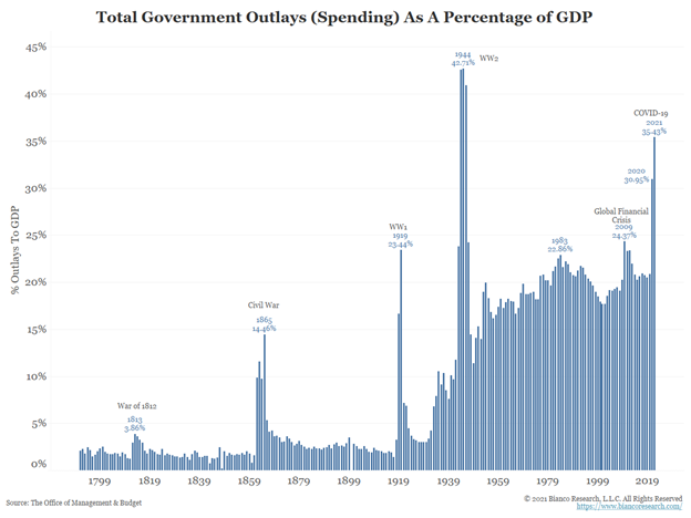 Total Government Outlays As % Of GDP