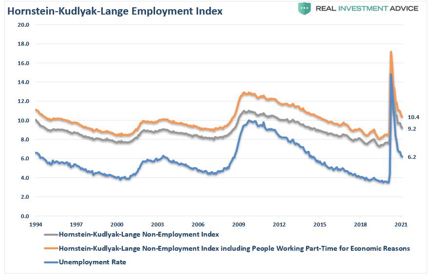 Hornstein-Kudlyak-Lange Employment Index