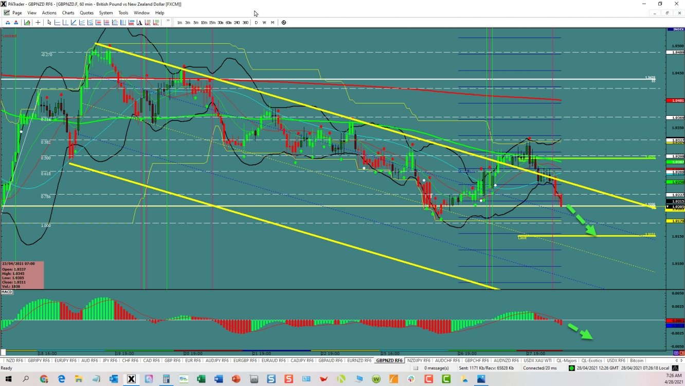 GBP/NZD Channel Trade