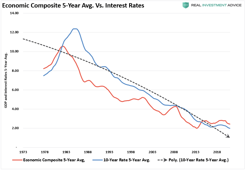 Economic Composite 5-Yr Average Vs Interest Rates