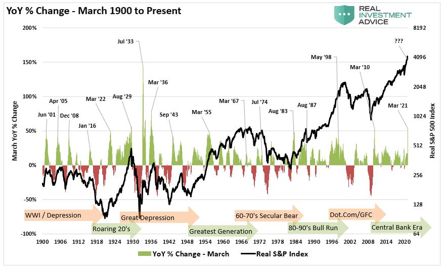 S&P 500-YoY Returns March-1900-Present