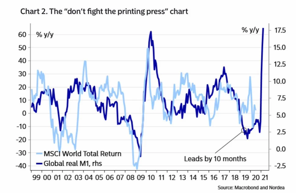Dont Fight The Printing Press Chart