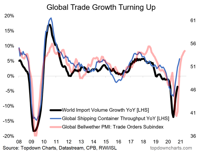 Global Trade Growth Turning Up