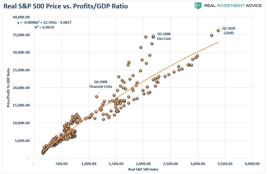 Real SP 500 Price Vs Profits-GDP Ratio