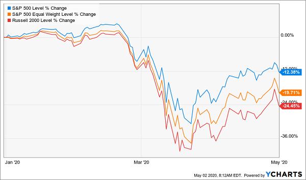 SP 500 -2020 Market Dip